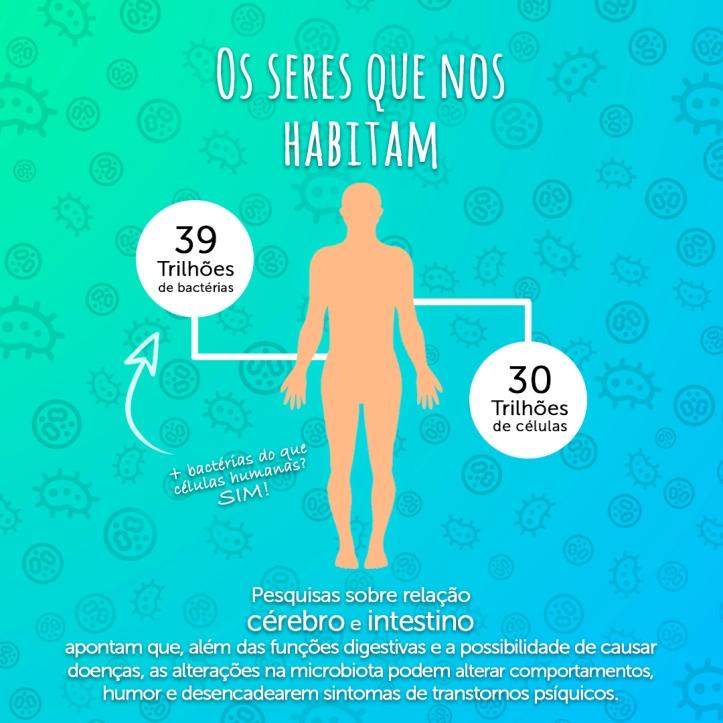 Infografico cerebro e intestino